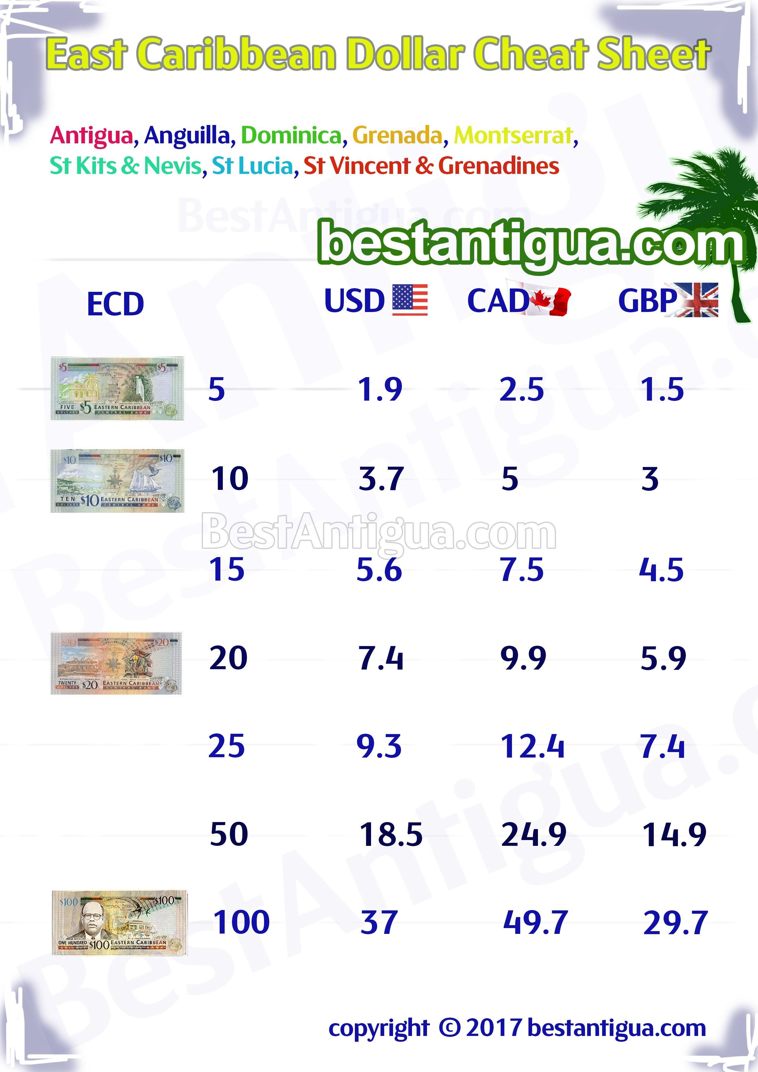 Antigua Travel Money